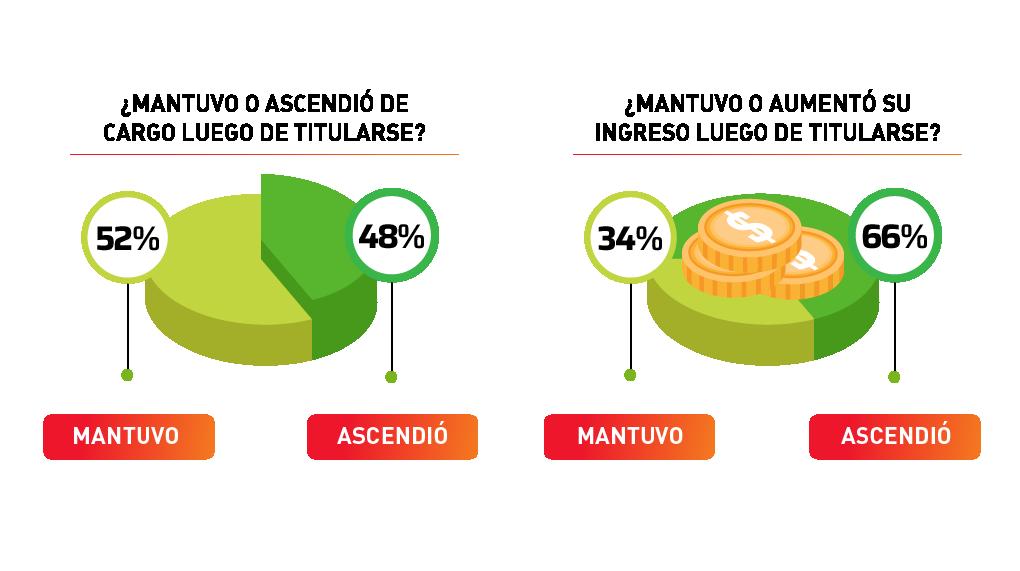¿Mantuvo o ascendió de cargo luego de titularse? Mantuve 76%. Ascendí 48%. ¿Mantuvo o aumentó su ingreso luego de titularse? Mantuve 34%. Ascendí 66%.
